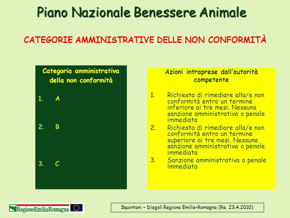 Piano Nazionale Benessere Animale Squintani – Diegoli Regione Emilia-Romagna (Re, 23.4.2010) CATEGORIE AMMINISTRATIVE DELLE NON CONFORMITÀ Azioni intr
