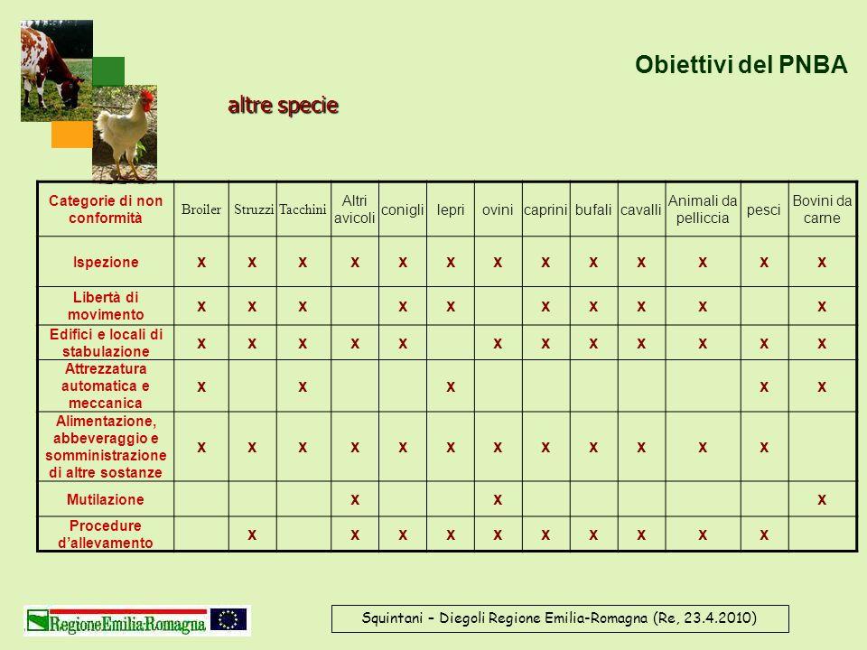 Squintani – Diegoli Regione Emilia-Romagna (Re, 23.4.2010) Obiettivi del PNBA Categorie di non conformità Broiler StruzziTacchini Altri avicoli conigl