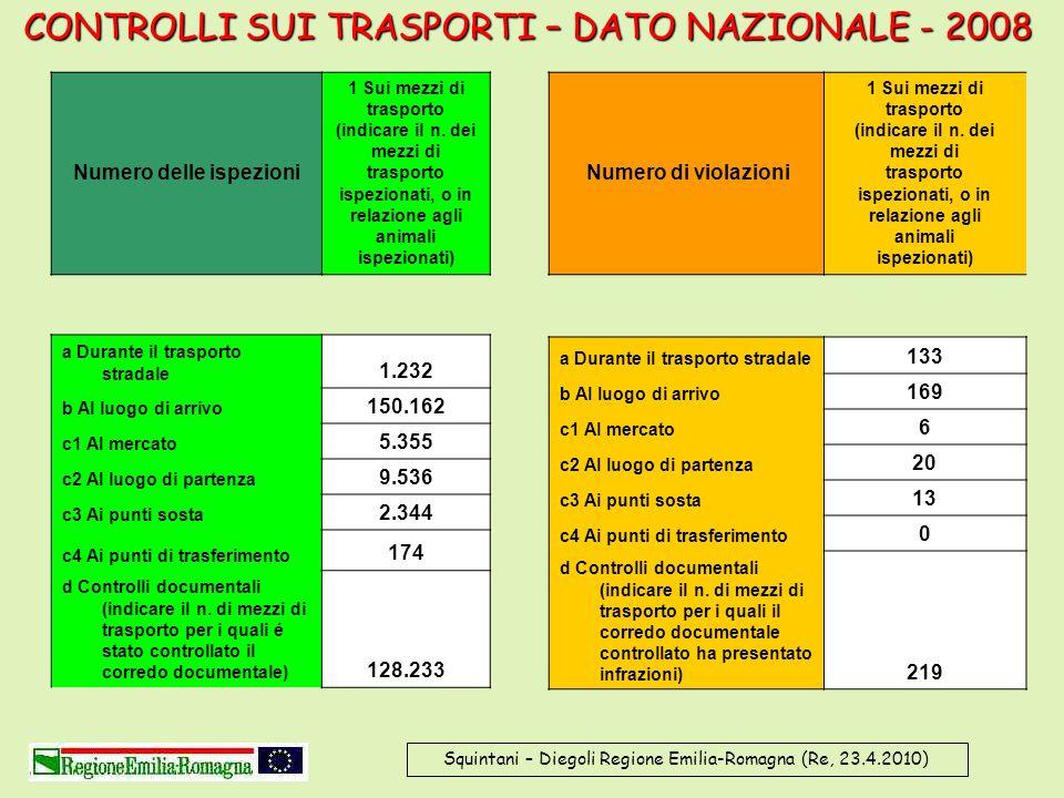 Squintani – Diegoli Regione Emilia-Romagna (Re, 23.4.2010) CONTROLLI SUI TRASPORTI – DATO NAZIONALE - 2008 Numero delle ispezioni 1 Sui mezzi di trasp