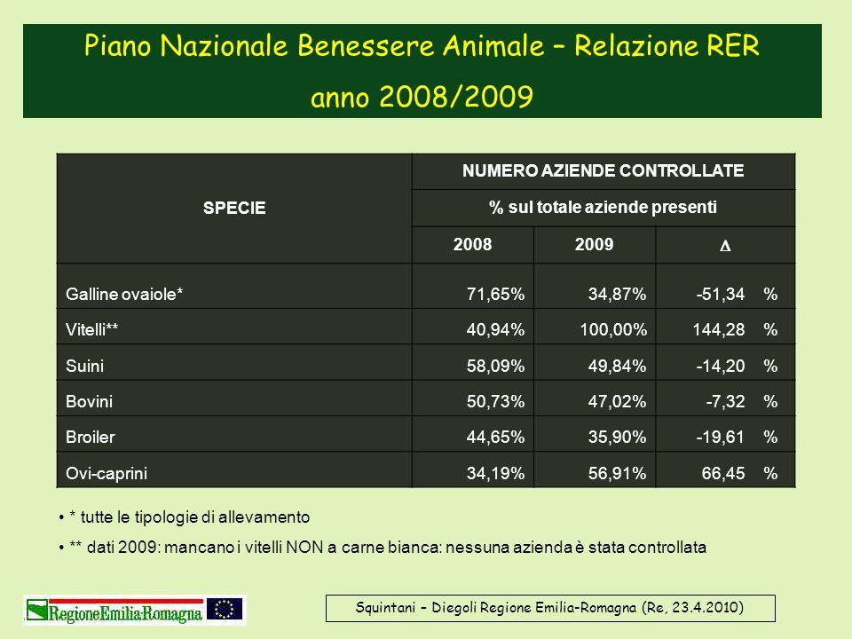 Squintani – Diegoli Regione Emilia-Romagna (Re, 23.4.2010) SPECIE NUMERO AZIENDE CONTROLLATE % sul totale aziende presenti 20082009 Galline ovaiole*71