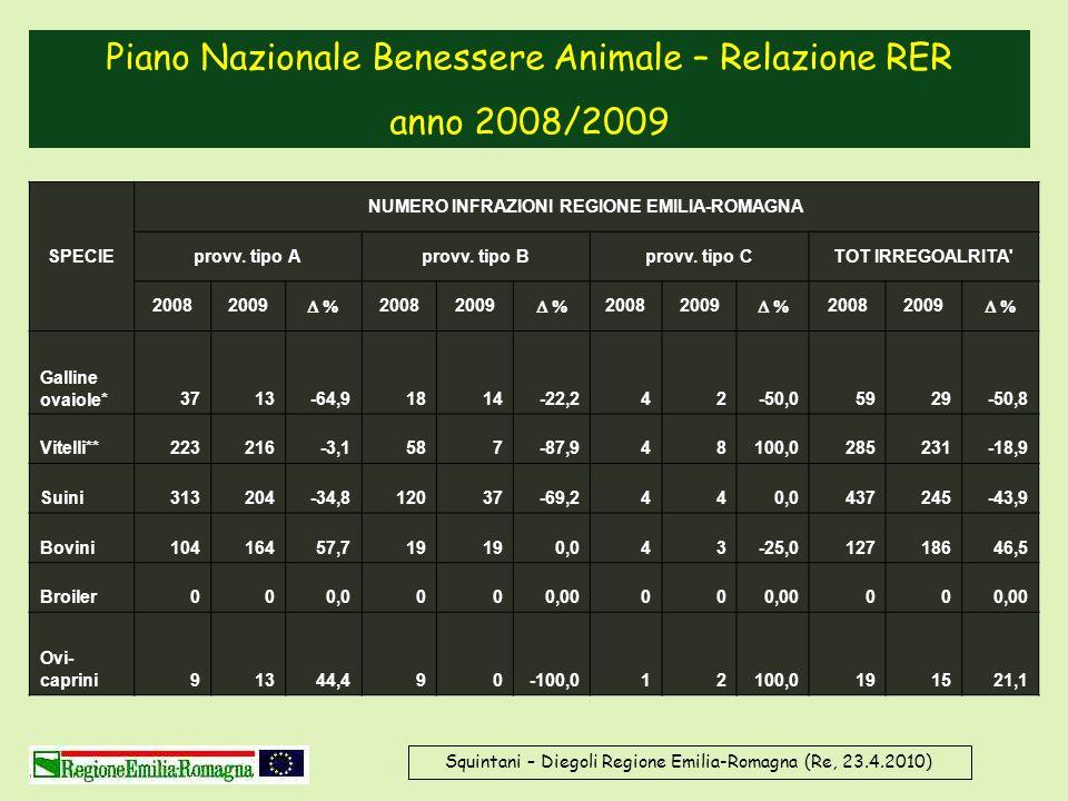 Squintani – Diegoli Regione Emilia-Romagna (Re, 23.4.2010) Piano Nazionale Benessere Animale – Relazione RER anno 2008/2009 SPECIE NUMERO INFRAZIONI R