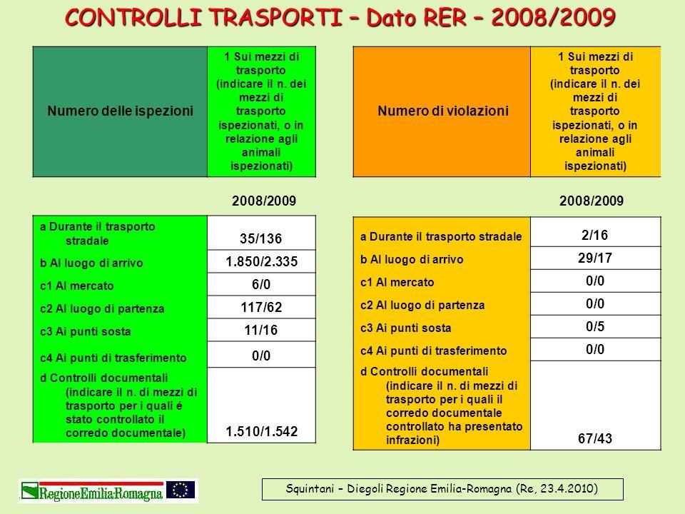 Squintani – Diegoli Regione Emilia-Romagna (Re, 23.4.2010) CONTROLLI TRASPORTI – Dato RER – 2008/2009 Numero delle ispezioni 1 Sui mezzi di trasporto