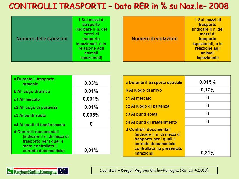 Squintani – Diegoli Regione Emilia-Romagna (Re, 23.4.2010) CONTROLLI TRASPORTI – Dato RER in % su Naz.le– 2008 Numero delle ispezioni 1 Sui mezzi di t