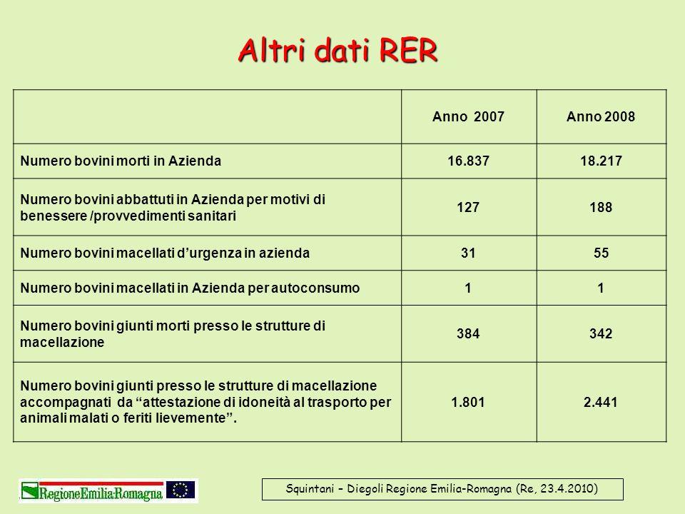 Squintani – Diegoli Regione Emilia-Romagna (Re, 23.4.2010) Altri dati RER Anno 2007Anno 2008 Numero bovini morti in Azienda16.83718.217 Numero bovini