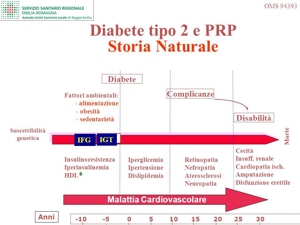 Diabete tipo 2 e PRP Storia Naturale Morte Suscettibilità genetica OMS 94393 Insulinoresistenza Iperinsulinemia HDL Iperglicemia Ipertensione Dislipid