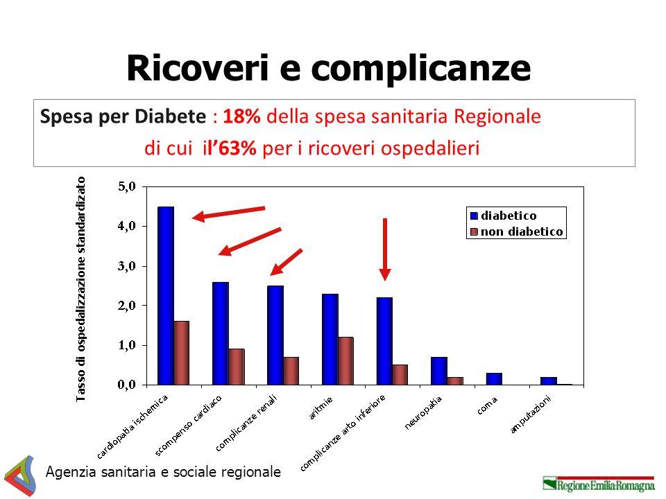 Ricoveri e complicanze Agenzia sanitaria e sociale regionale Spesa per Diabete : 18% della spesa sanitaria Regionale di cui il63% per i ricoveri osped