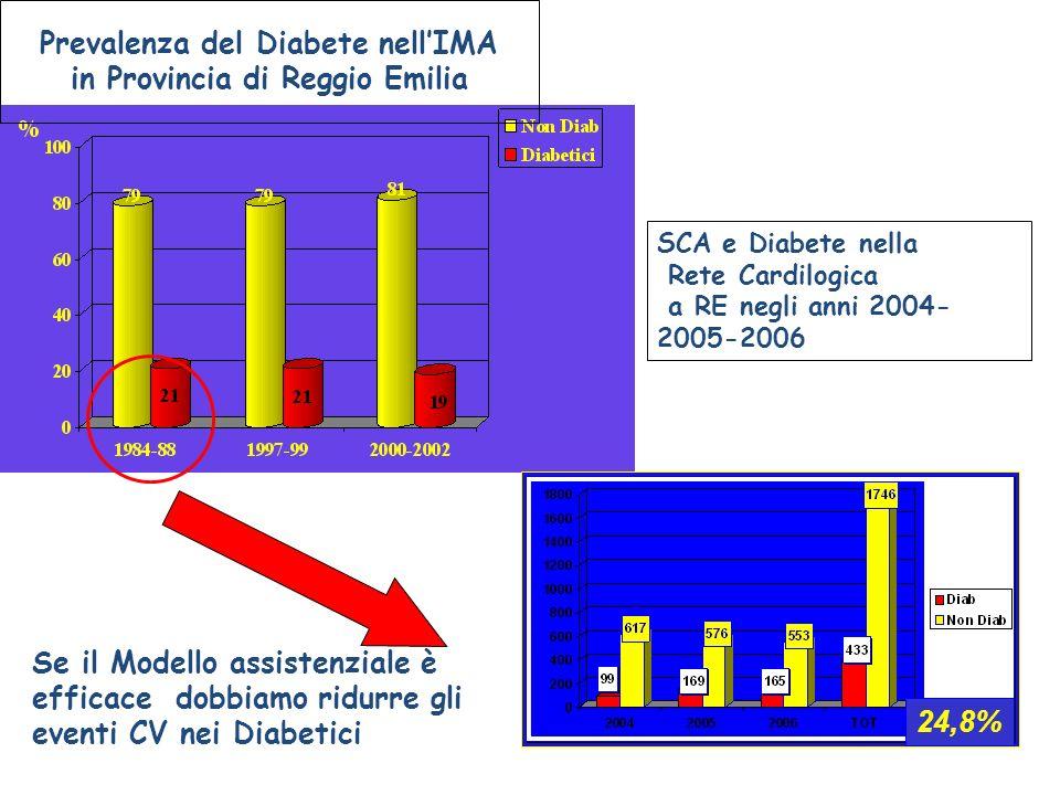 Prevalenza del Diabete nellIMA in Provincia di Reggio Emilia 24,8% SCA e Diabete nella Rete Cardilogica a RE negli anni 2004- 2005-2006 Se il Modello