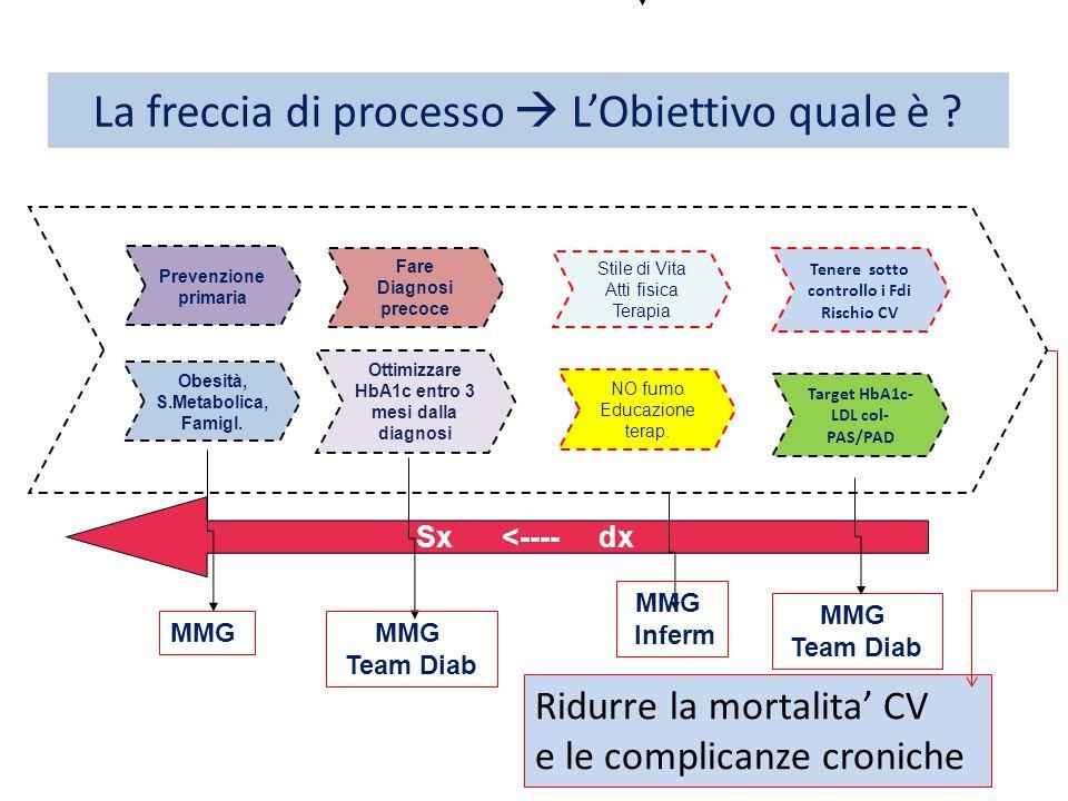La freccia di processo LObiettivo quale è ? Ridurre la mortalita CV e le complicanze croniche Tenere sotto controllo i Fdi Rischio CV Stile di Vita At
