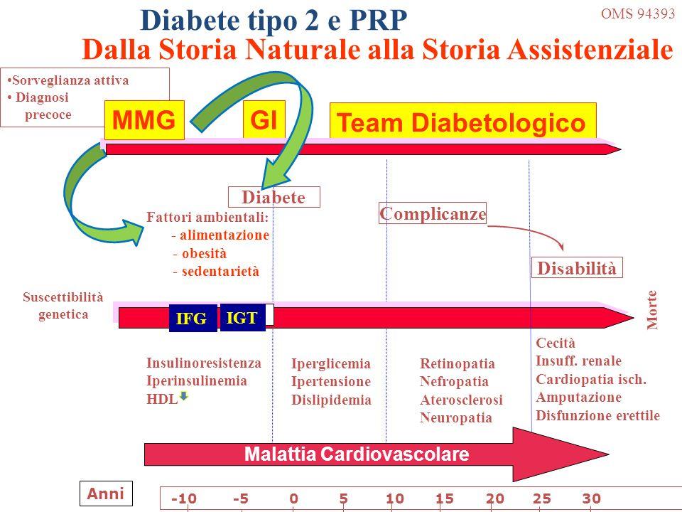 Diabete tipo 2 e PRP Dalla Storia Naturale alla Storia Assistenziale Morte Suscettibilità genetica OMS 94393 Insulinoresistenza Iperinsulinemia HDL Ip