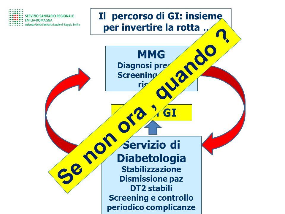 Il percorso di GI: insieme per invertire la rotta ….. MMG Diagnosi precoce Screening sogg a rischio Servizio di Diabetologia Stabilizzazione Dismissio