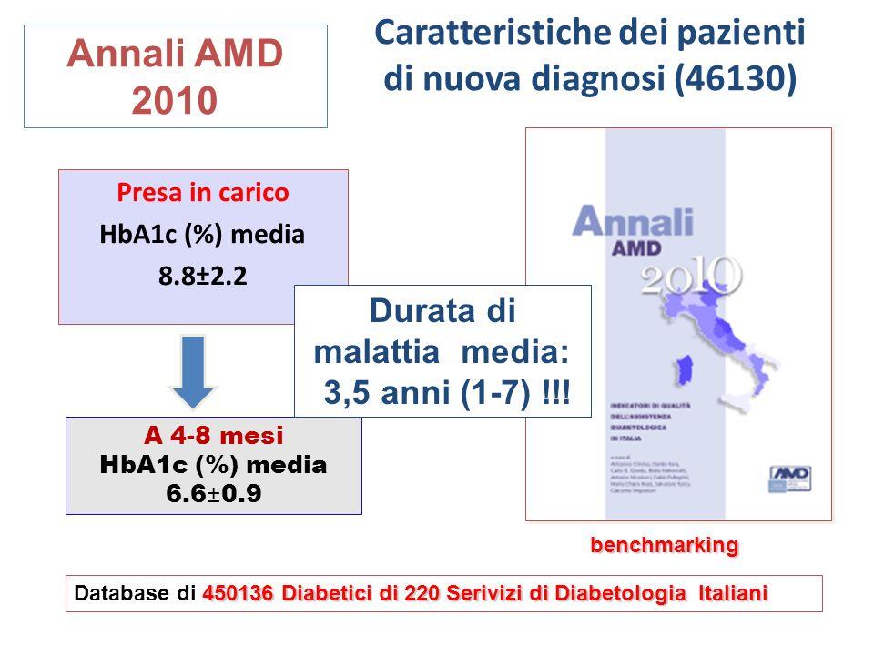 Caratteristiche dei pazienti di nuova diagnosi (46130) Presa in carico HbA1c (%) media 8.8±2.2 A 4-8 mesi HbA1c (%) media 6.6±0.9 Annali AMD 2010 4501