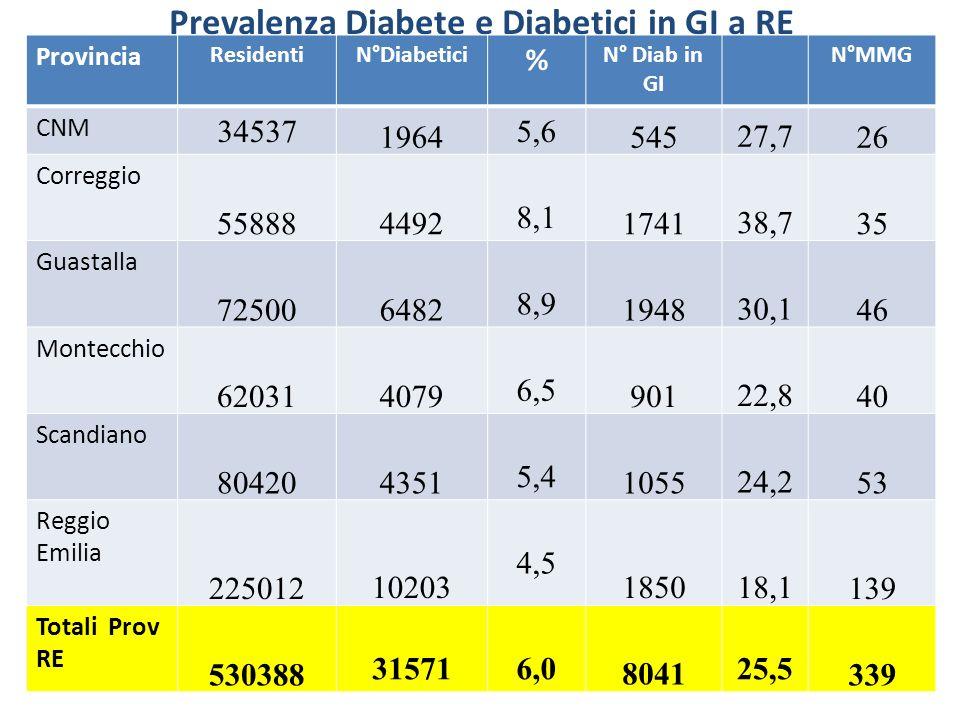 Prevalenza Diabete e Diabetici in GI a RE Provincia ResidentiN°Diabetici % N° Diab in GI N°MMG CNM 34537 1964 5,6 54527,726 Correggio 55888 4492 8,1 1