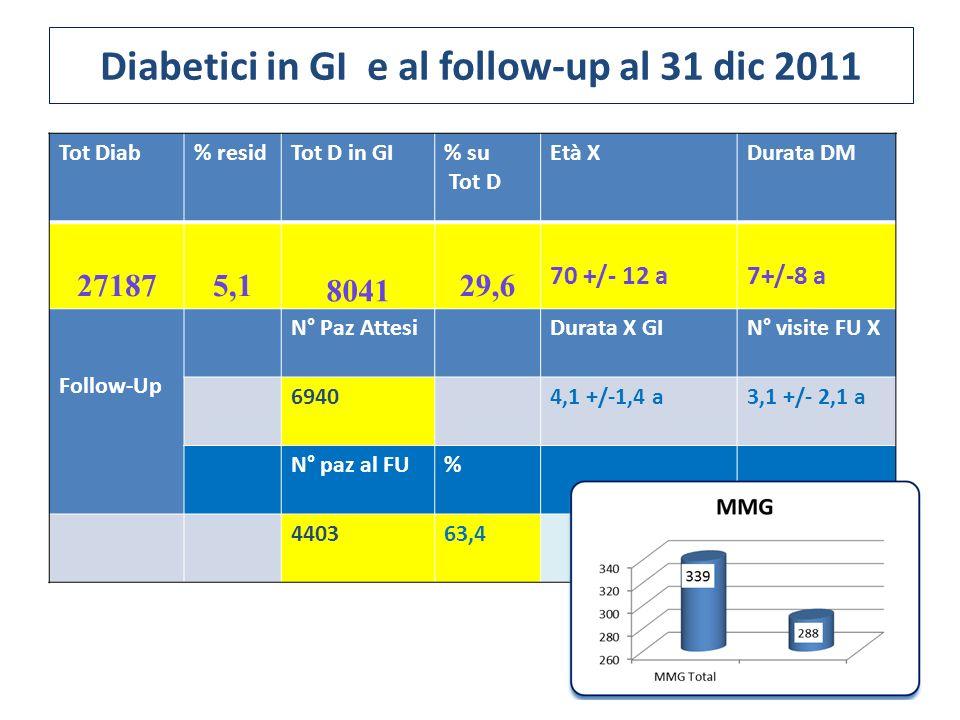 Diabetici in GI e al follow-up al 31 dic 2011 Tot Diab% residTot D in GI% su Tot D Età XDurata DM 271875,1 8041 29,6 70 +/- 12 a7+/-8 a Follow-Up N° P