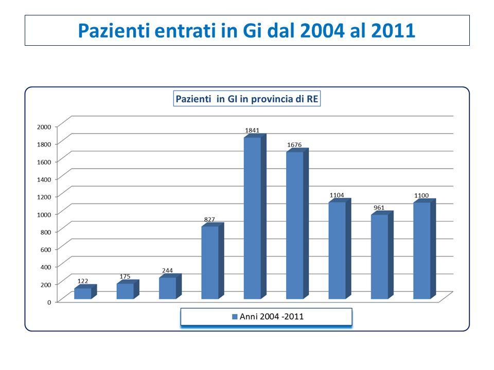 Pazienti entrati in Gi dal 2004 al 2011