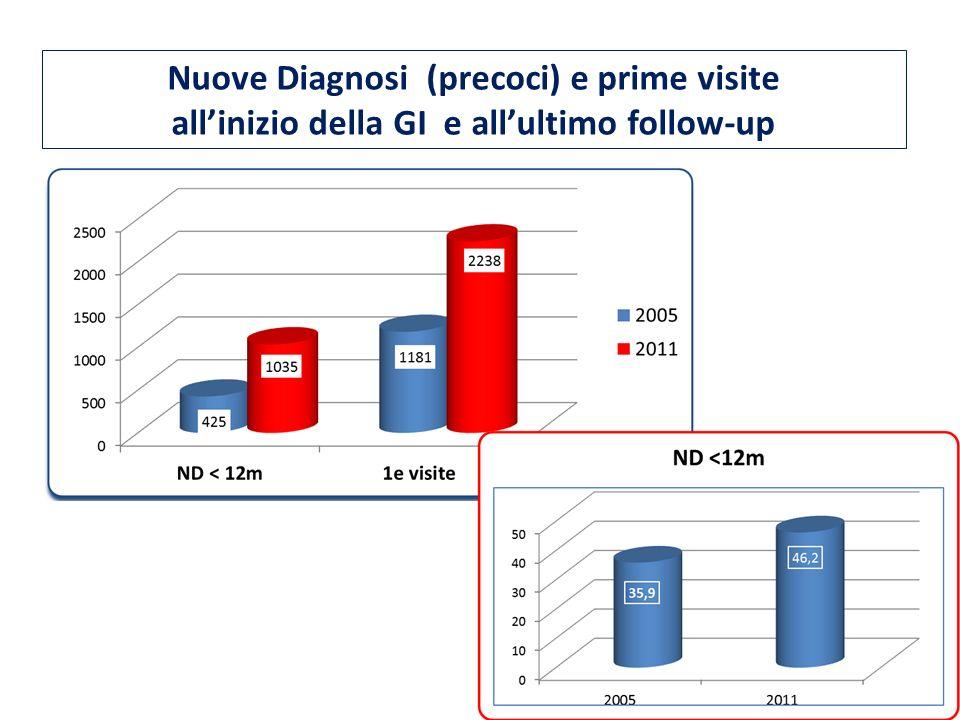 Nuove Diagnosi (precoci) e prime visite allinizio della GI e allultimo follow-up