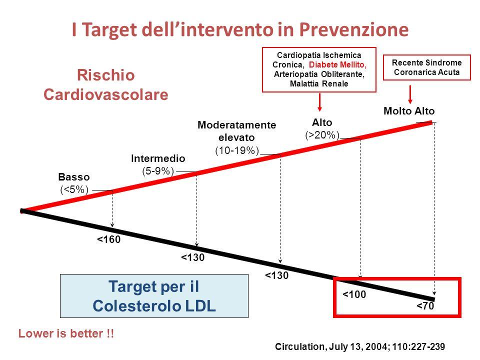 Rischio Cardiovascolare Target per il Colesterolo LDL Basso (<5%) Intermedio (5-9%) Moderatamente elevato (10-19%) Alto (>20%) Molto Alto <160 <130 <7