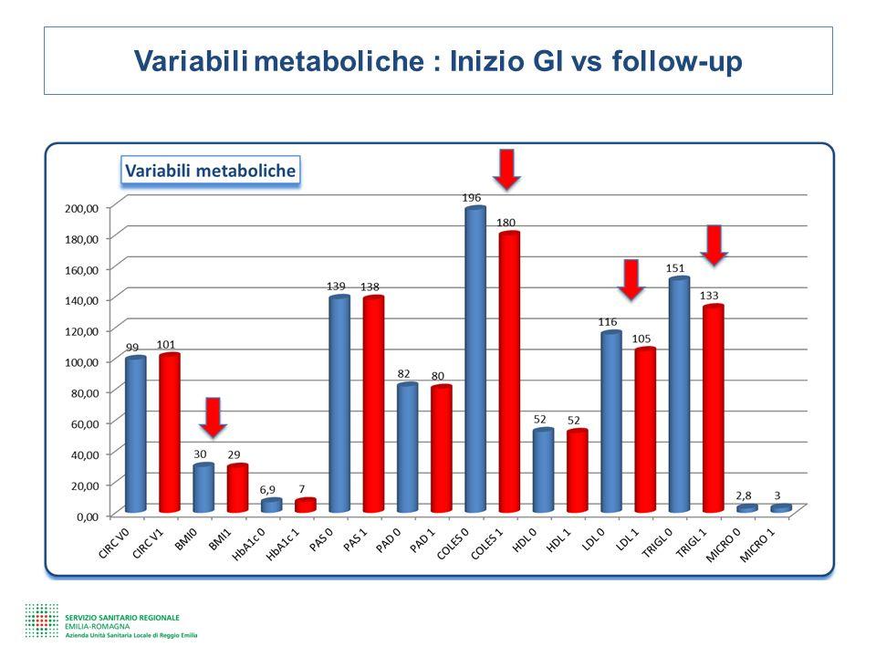 Variabili metaboliche : Inizio GI vs follow-up