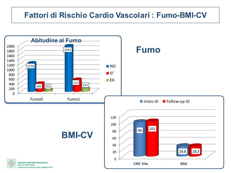 Fattori di Rischio Cardio Vascolari : Fumo-BMI-CV Fumo BMI-CV
