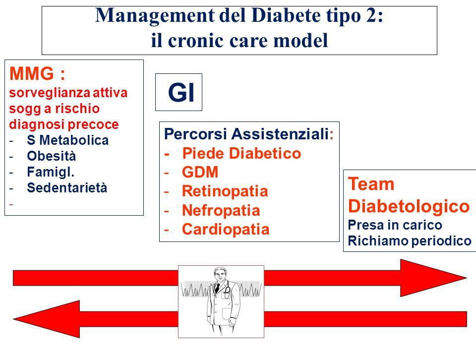 Diabete MMG : sorveglianza attiva sogg a rischio diagnosi precoce -S Metabolica -Obesità -Famigl. -Sedentarietà - Management del Diabete tipo 2: il cr