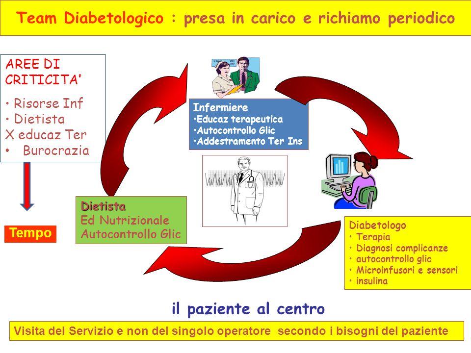 Team Diabetologico : presa in carico e richiamo periodico Infermiere Educaz terapeutica Autocontrollo Glic Addestramento Ter Ins AREE DI CRITICITA Ris