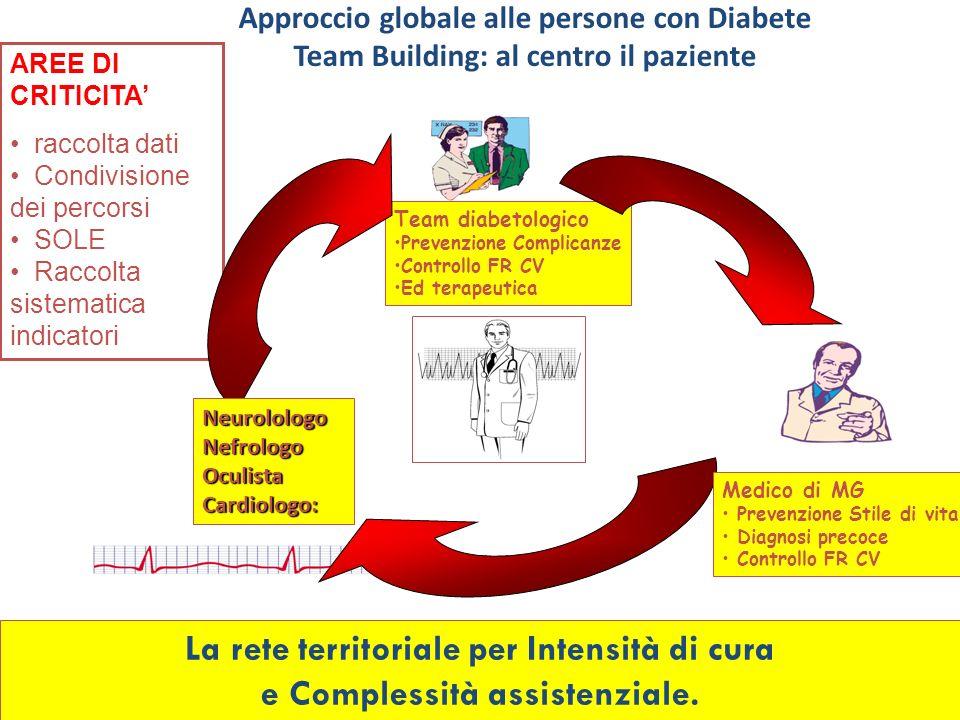 Approccio globale alle persone con Diabete Team Building: al centro il paziente Team diabetologico Prevenzione Complicanze Controllo FR CV Ed terapeut