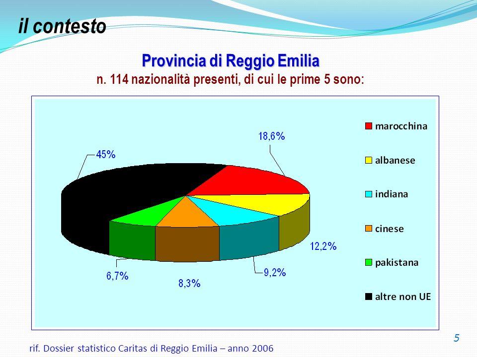 Provincia di Reggio Emilia Provincia di Reggio Emilia n. 114 nazionalità presenti, di cui le prime 5 sono: rif. Dossier statistico Caritas di Reggio E