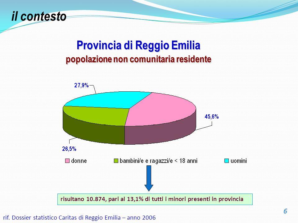 Provincia di Reggio Emilia popolazione non comunitaria residente risultano 10.874, pari al 13,1% di tutti i minori presenti in provincia rif. Dossier