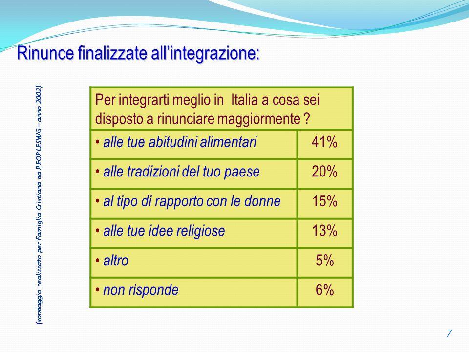 Rinunce finalizzate allintegrazione: Per integrarti meglio in Italia a cosa sei disposto a rinunciare maggiormente ? alle tue abitudini alimentari 41%