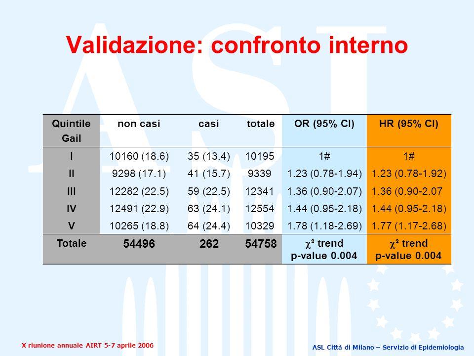 ASL Città di Milano – Servizio di Epidemiologia Quintile Gail non casicasitotaleOR (95% CI)HR (95% CI) I10160 (18.6)35 (13.4)10195 1# II9298 (17.1)41 (15.7)9339 1.23 (0.78-1.94)1.23 (0.78-1.92) III12282 (22.5)59 (22.5)12341 1.36 (0.90-2.07)1.36 (0.90-2.07 IV12491 (22.9)63 (24.1)12554 1.44 (0.95-2.18) V10265 (18.8)64 (24.4)10329 1.78 (1.18-2.69)1.77 (1.17-2.68) Totale 5449626254758 ² trend p-value 0.004 ² trend p-value 0.004 Validazione: confronto interno X riunione annuale AIRT 5-7 aprile 2006