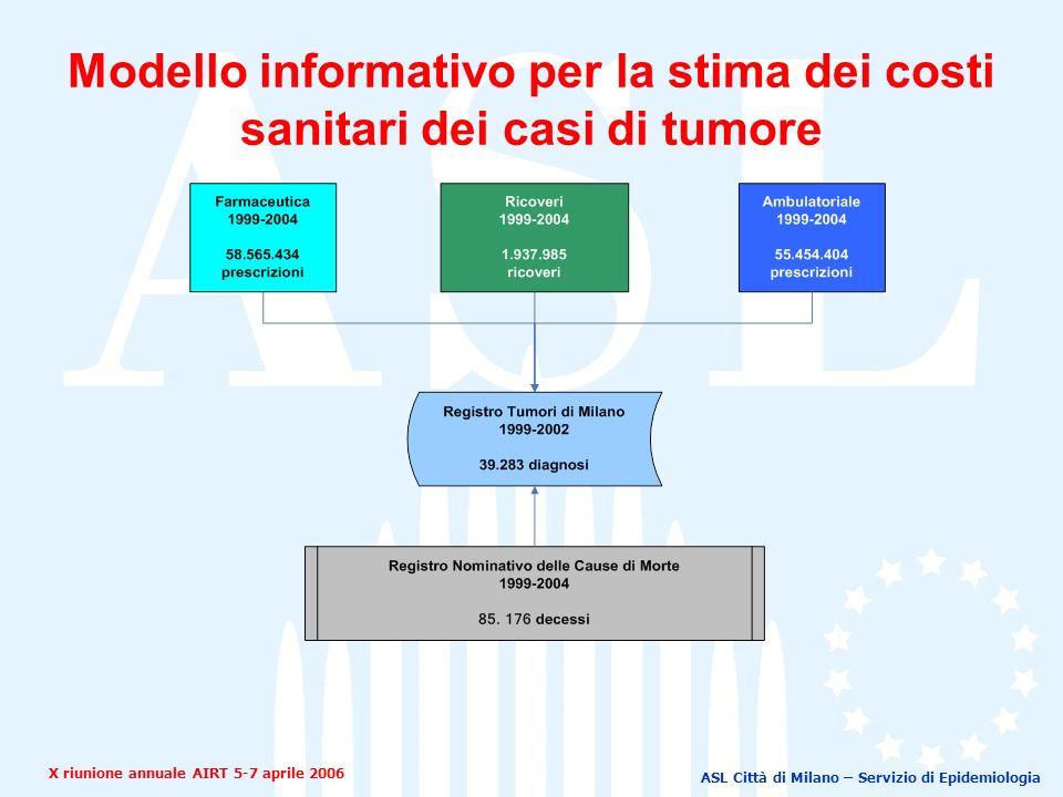 ASL Città di Milano – Servizio di Epidemiologia Modello informativo per la stima dei costi sanitari dei casi di tumore X riunione annuale AIRT 5-7 aprile 2006