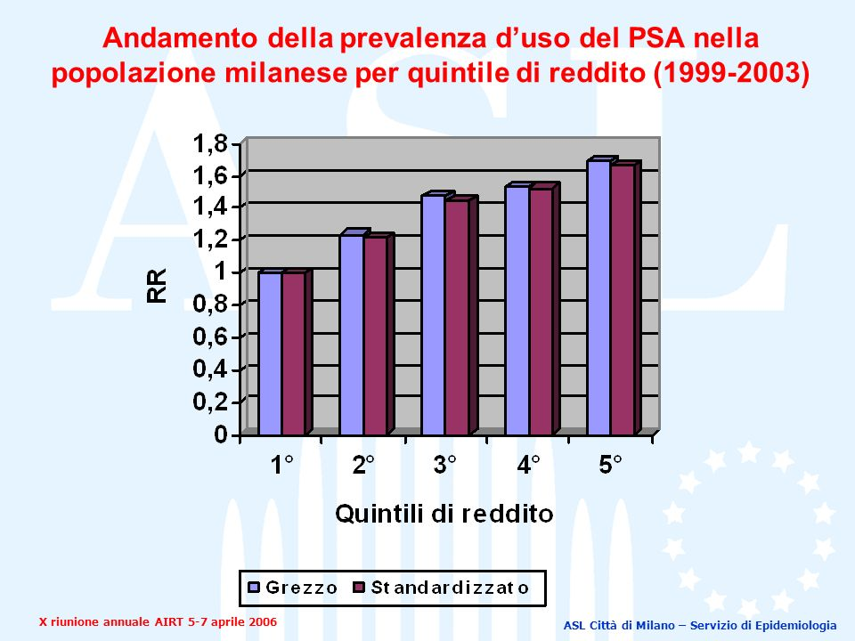 ASL Città di Milano – Servizio di Epidemiologia Andamento della prevalenza duso del PSA nella popolazione milanese per quintile di reddito (1999-2003) X riunione annuale AIRT 5-7 aprile 2006
