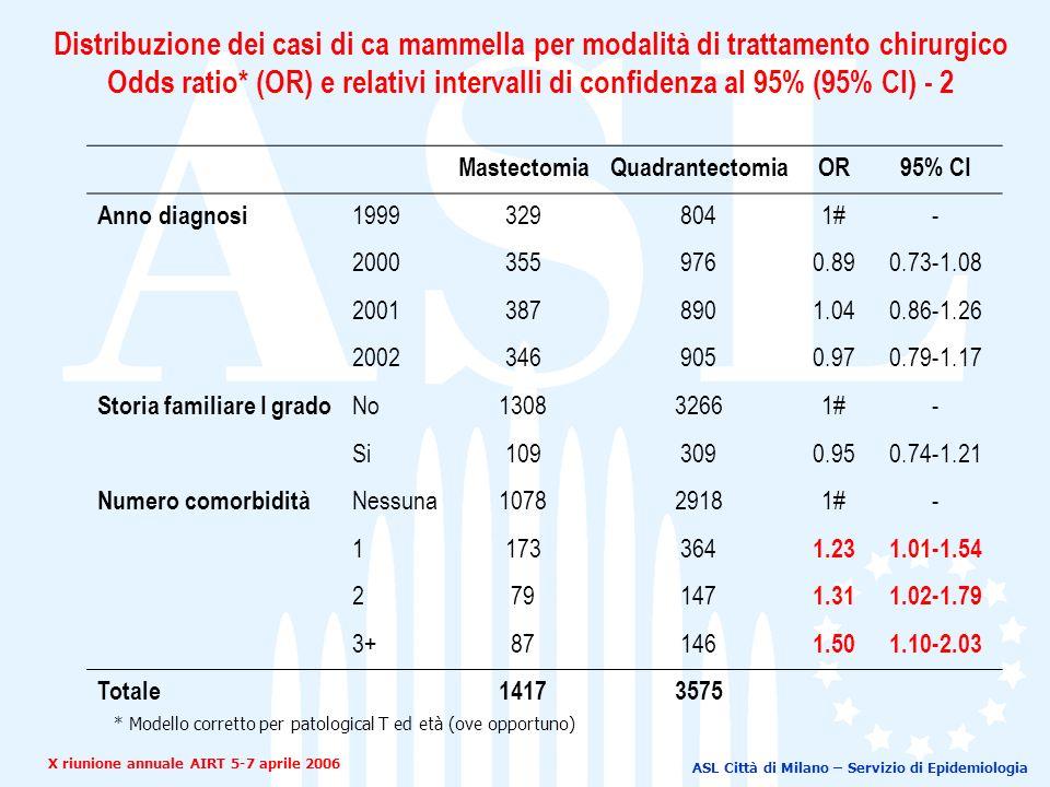 ASL Città di Milano – Servizio di Epidemiologia MastectomiaQuadrantectomiaOR95% CI Anno diagnosi 19993298041#- 20003559760.890.73-1.08 20013878901.040.86-1.26 20023469050.970.79-1.17 Storia familiare I grado No130832661#- Si1093090.950.74-1.21 Numero comorbidità Nessuna107829181#- 1173364 1.231.01-1.54 279147 1.311.02-1.79 3+87146 1.501.10-2.03 Totale14173575 * Modello corretto per patological T ed età (ove opportuno) X riunione annuale AIRT 5-7 aprile 2006 Distribuzione dei casi di ca mammella per modalità di trattamento chirurgico Odds ratio* (OR) e relativi intervalli di confidenza al 95% (95% CI) - 2