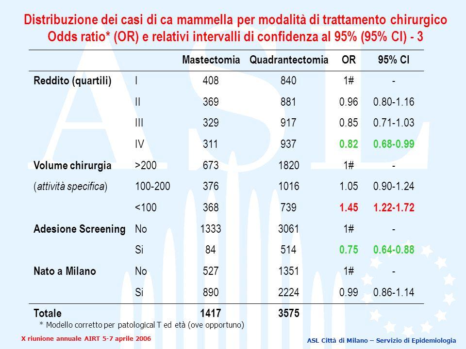 ASL Città di Milano – Servizio di Epidemiologia MastectomiaQuadrantectomiaOR95% CI Reddito (quartili) I4088401#- II3698810.960.80-1.16 III3299170.850.71-1.03 IV311937 0.820.68-0.99 Volume chirurgia >20067318201#- ( attività specifica )100-20037610161.050.90-1.24 <100368739 1.451.22-1.72 Adesione Screening No133330611#- Si84514 0.750.64-0.88 Nato a Milano No52713511#- Si89022240.990.86-1.14 Totale14173575 * Modello corretto per patological T ed età (ove opportuno) X riunione annuale AIRT 5-7 aprile 2006 Distribuzione dei casi di ca mammella per modalità di trattamento chirurgico Odds ratio* (OR) e relativi intervalli di confidenza al 95% (95% CI) - 3