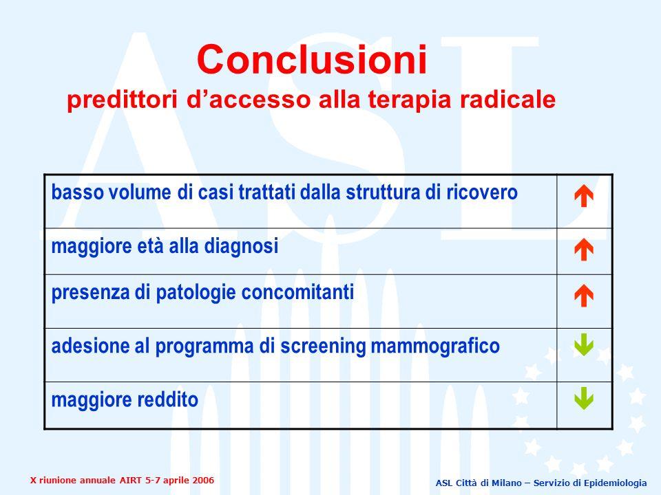 ASL Città di Milano – Servizio di Epidemiologia Conclusioni predittori daccesso alla terapia radicale basso volume di casi trattati dalla struttura di ricovero maggiore età alla diagnosi presenza di patologie concomitanti adesione al programma di screening mammografico maggiore reddito X riunione annuale AIRT 5-7 aprile 2006