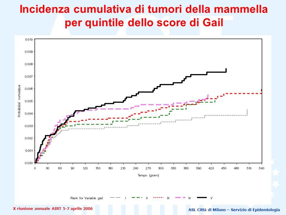 ASL Città di Milano – Servizio di Epidemiologia Incidenza cumulativa di tumori della mammella per quintile dello score di Gail X riunione annuale AIRT 5-7 aprile 2006