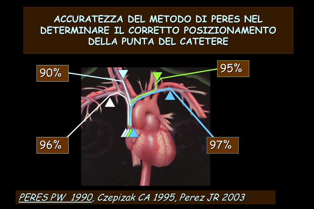 ACCURATEZZA DEL METODO DI PERES NEL DETERMINARE IL CORRETTO POSIZIONAMENTO DELLA PUNTA DEL CATETERE 96% PERES PW 1990, Czepizak CA 1995, Perez JR 2003 90% 97% 95%