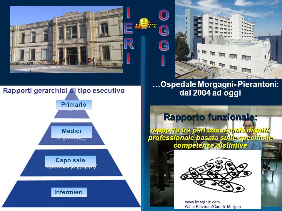 …Ospedale Morgagni- Pierantoni: dal 2004 ad oggi EMIPIANO Primario Medici Capo sala Infermieri Rapporti gerarchici di tipo esecutivo Rapporto funziona