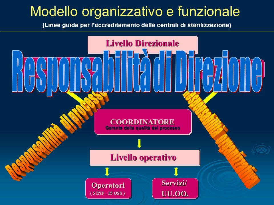 Modello organizzativo e funzionaleCOORDINATORECOORDINATORE Livello Direzionale Livello operativo Direzione Sanitaria Direzione Infermieristica Operato