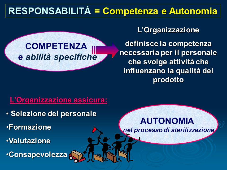 RESPONSABILITÀ = Competenza e Autonomia LOrganizzazione definisce la competenza necessaria per il personale che svolge attività che influenzano la qua
