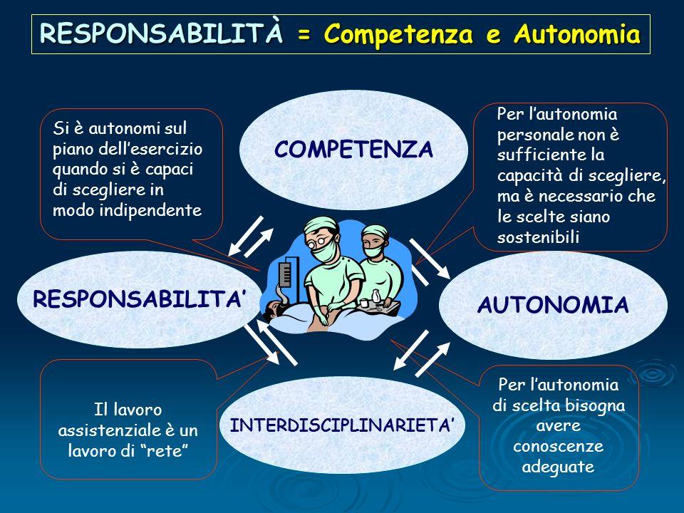 RESPONSABILITÀ = Competenza e Autonomia Si è autonomi sul piano dellesercizio quando si è capaci di scegliere in modo indipendente Per lautonomia pers