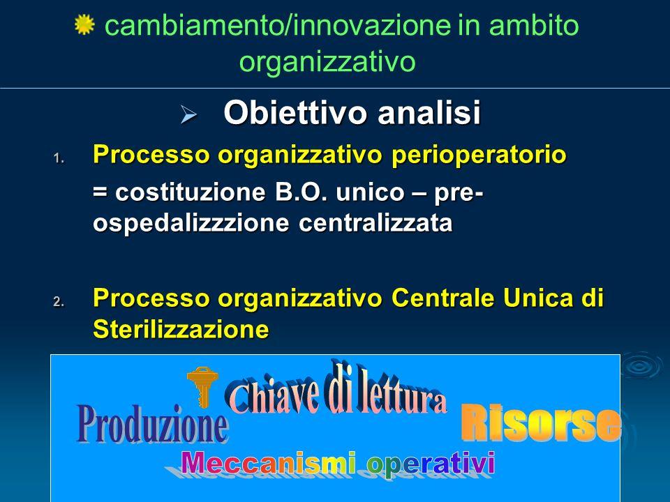 Obiettivo analisi Obiettivo analisi 1. Processo organizzativo perioperatorio = costituzione B.O. unico – pre- ospedalizzzione centralizzata = costituz