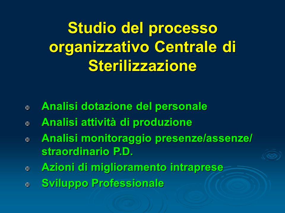 Studio del processo organizzativo Centrale di Sterilizzazione Analisi dotazione del personale Analisi dotazione del personale Analisi attività di prod