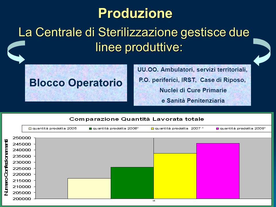 Produzione La Centrale di Sterilizzazione gestisce due linee produttive: Blocco Operatorio UU.OO. Ambulatori, servizi territoriali, P.O. periferici, I