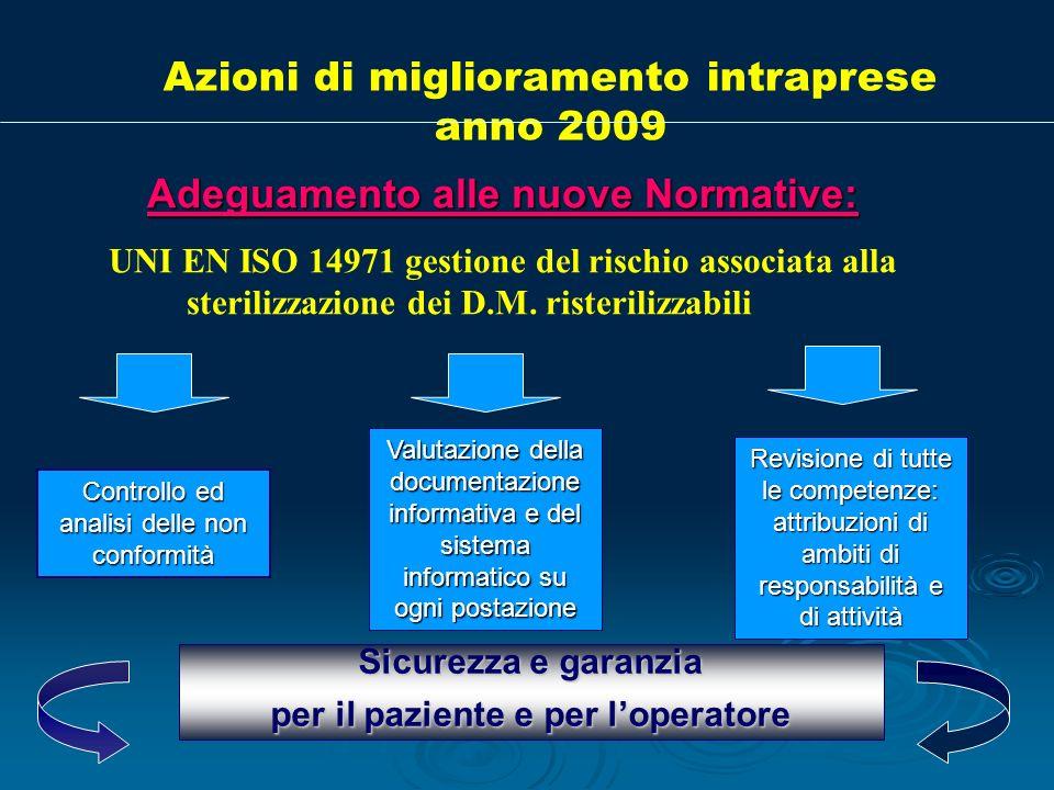 Azioni di miglioramento intraprese anno 2009 Adeguamento alle nuove Normative: UNI EN ISO 14971 gestione del rischio associata alla sterilizzazione de