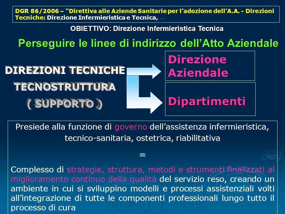 OBIETTIVO: Direzione Infermieristica Tecnica Perseguire le linee di indirizzo dellAtto Aziendale Perseguire le linee di indirizzo dellAtto Aziendale D
