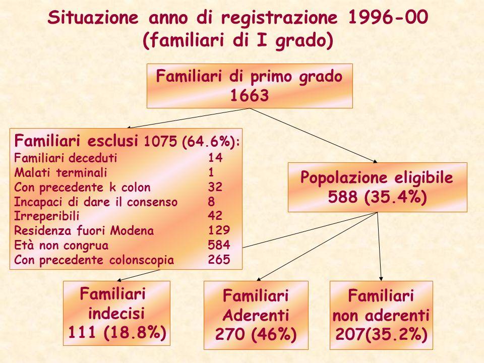 Situazione anno di registrazione 1996-00 (familiari di I grado) Familiari di primo grado 1663 Familiari indecisi 111 (18.8%) Popolazione eligibile 588
