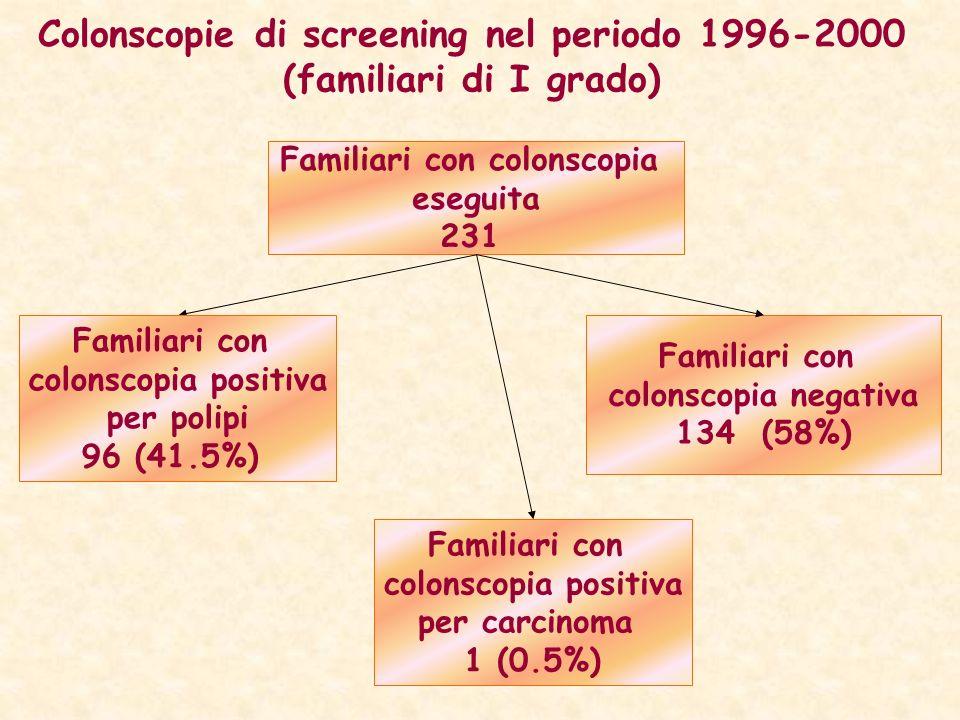 Colonscopie di screening nel periodo 1996-2000 (familiari di I grado) Familiari con colonscopia eseguita 231 Familiari con colonscopia negativa 134 (5
