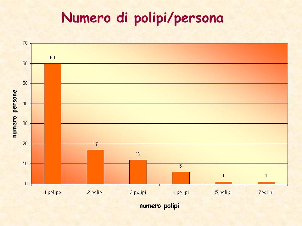 Numero di polipi/persona