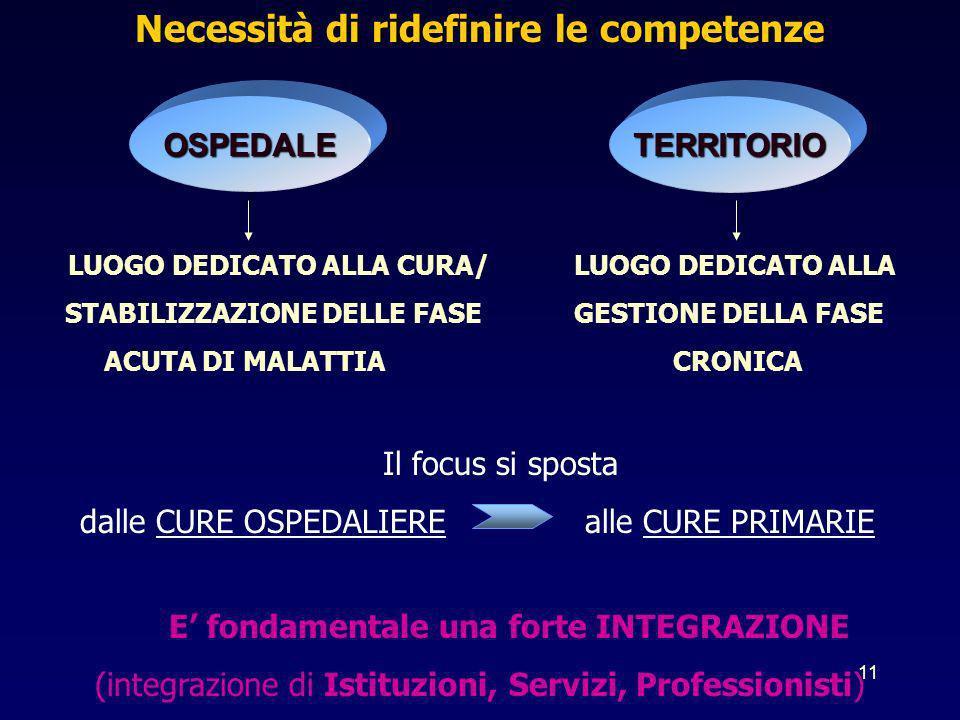 11 Necessità di ridefinire le competenze LUOGO DEDICATO ALLA CURA/ LUOGO DEDICATO ALLA STABILIZZAZIONE DELLE FASE GESTIONE DELLA FASE ACUTA DI MALATTI