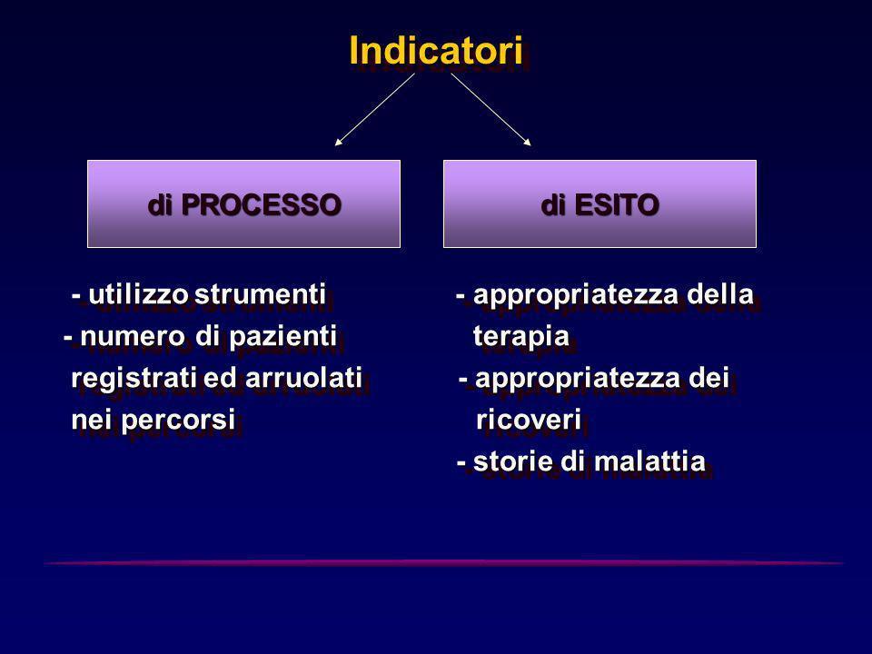 IndicatoriIndicatori - utilizzo strumenti - appropriatezza della - utilizzo strumenti - appropriatezza della - numero di pazienti terapia registrati e